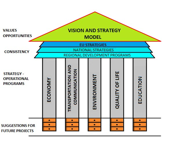 Vision and strategy model